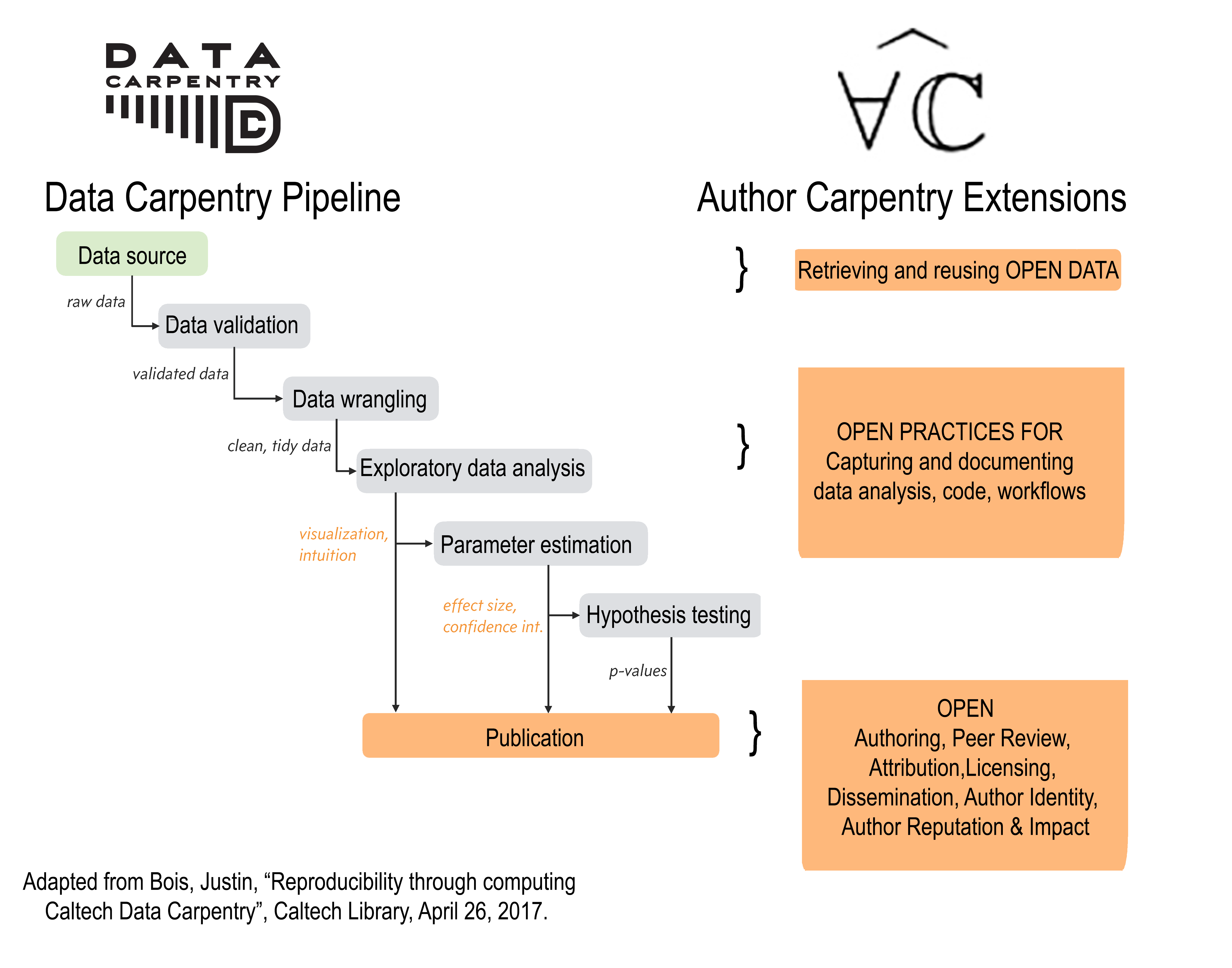 Author Carpentry Pipeline